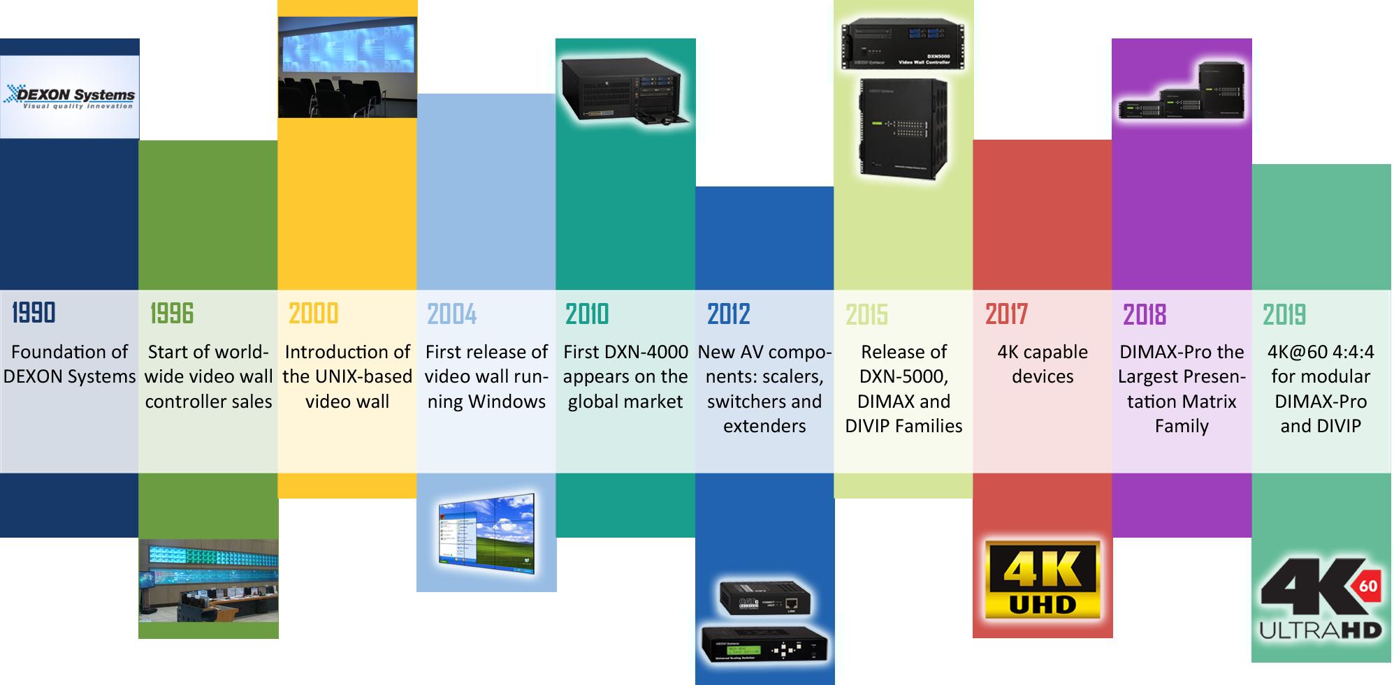 Dexon Systems timeline